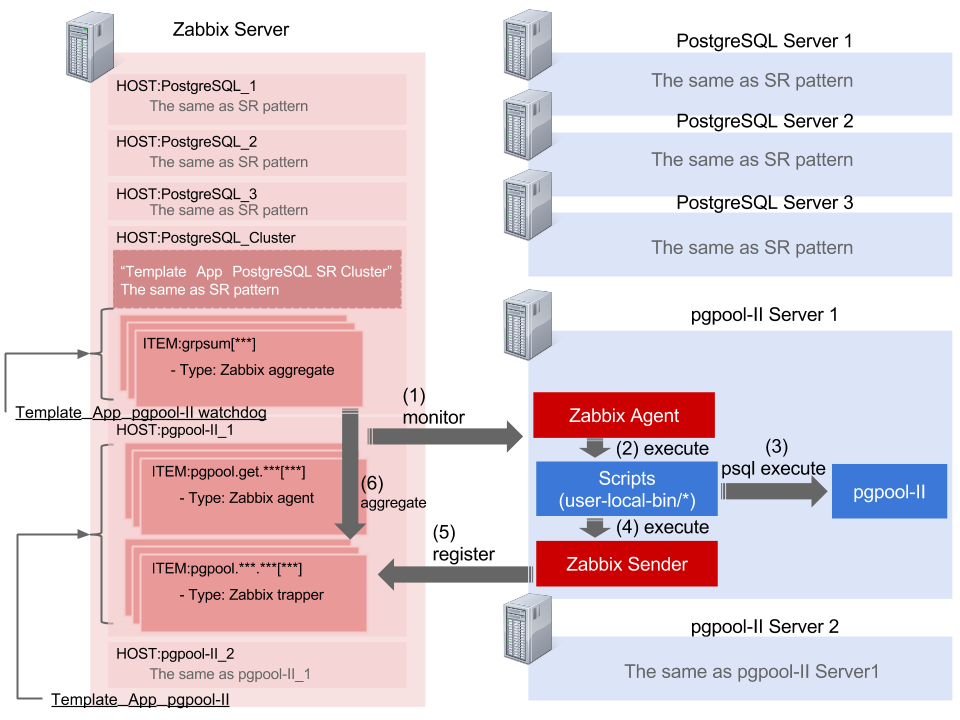 PostgreSQL monitoring template for Zabbix (pg_monz)
