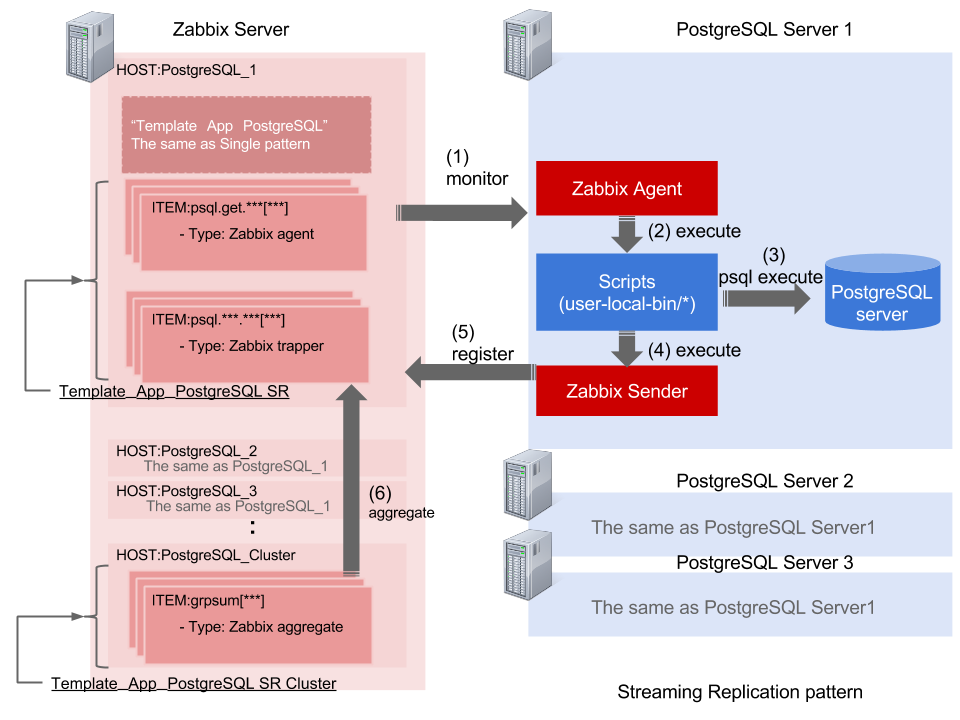 postgresql monitoring template for zabbix pg monz